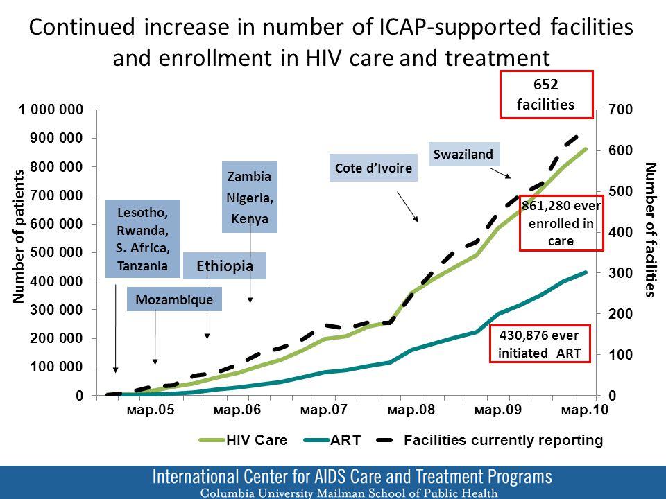 Continued need to reach more children Percent pediatric patients on ART n=39,385 n=24,016 n=87,191 n=50,911 n=71,608 n=28,387 n=334,157 n=4,062 n=28,597