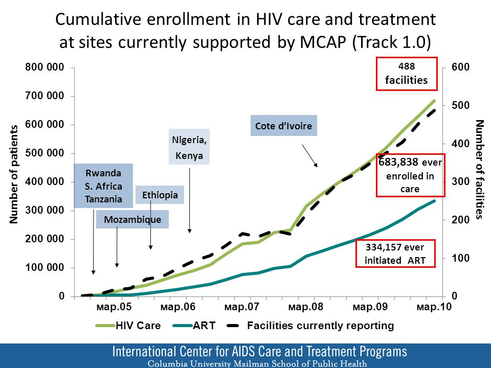 Decrease in use of SD-NVP at ICAP-supported PMTCT programs but need to expand ART use, 2007-2010 Percent (%) of HIV+ Pregnant Women Multi-drug ARV prophylaxis sdNVP ART
