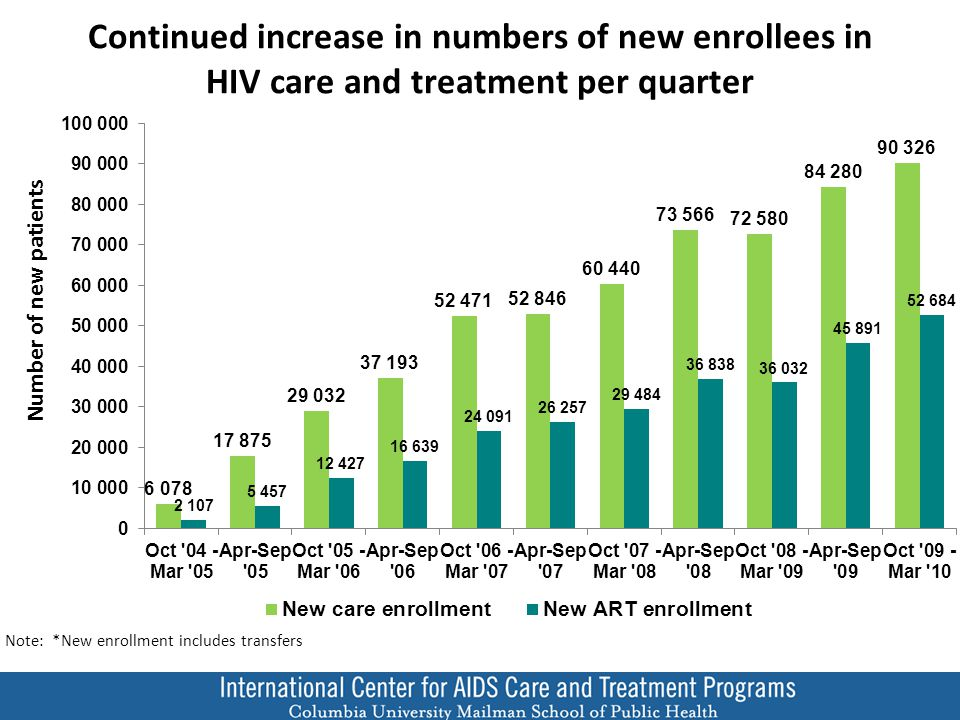 In each country, new ART enrollment rates are stable (site number constant) Number of new ART patients
