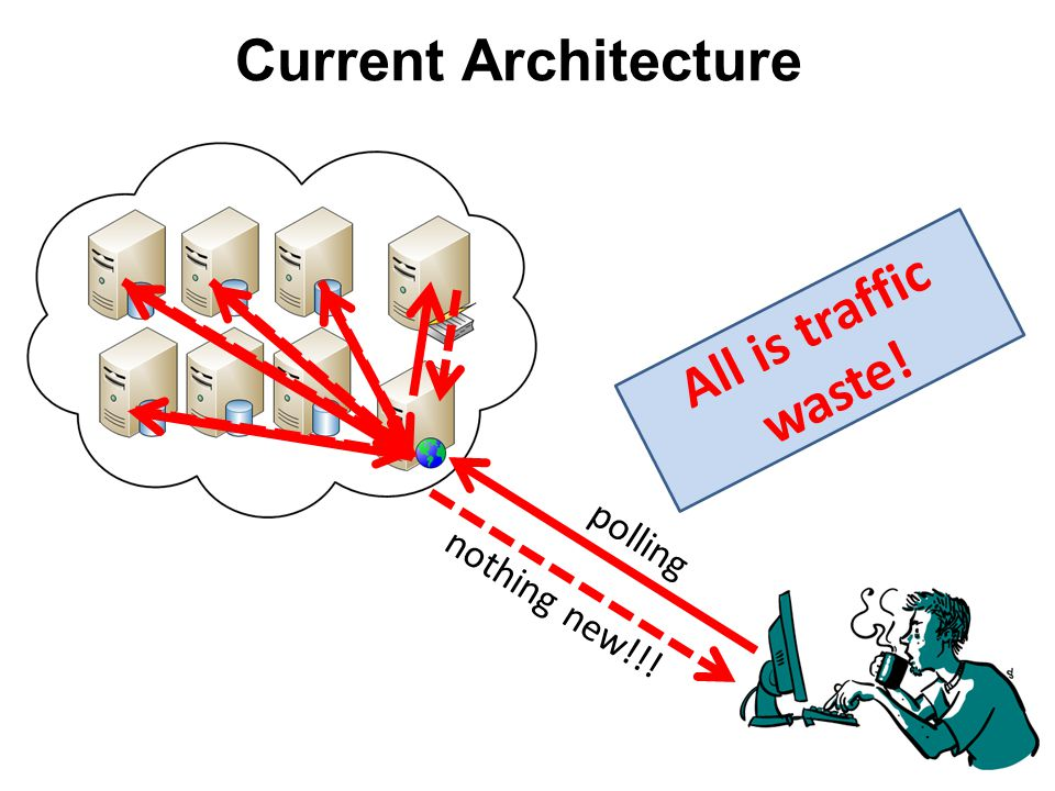 Current Architecture polling something new!!! Still traffic waste!