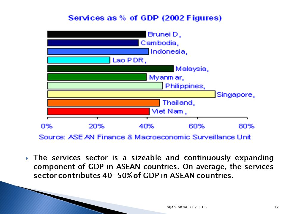 The services sector is a sizeable and continuously expanding component of GDP in ASEAN countries. On average, the services sector contributes 40-50% o