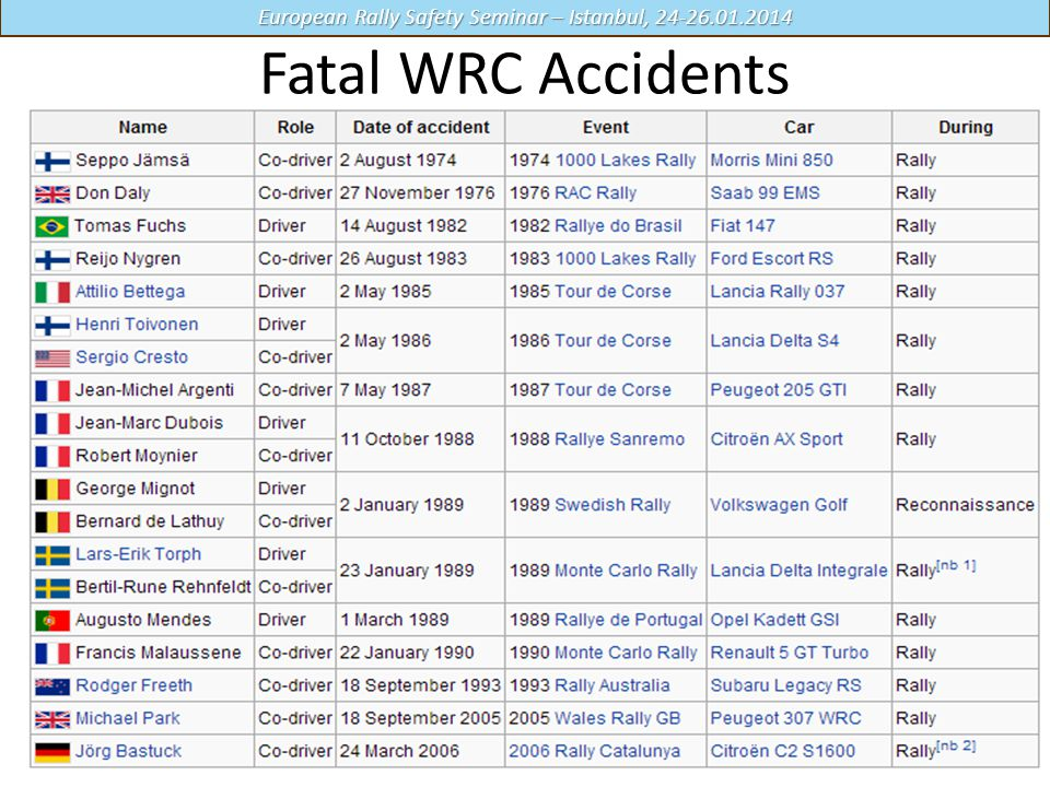European Rally Safety Seminar – Istanbul, 24-26.01.2014 Fatal WRC Accidents