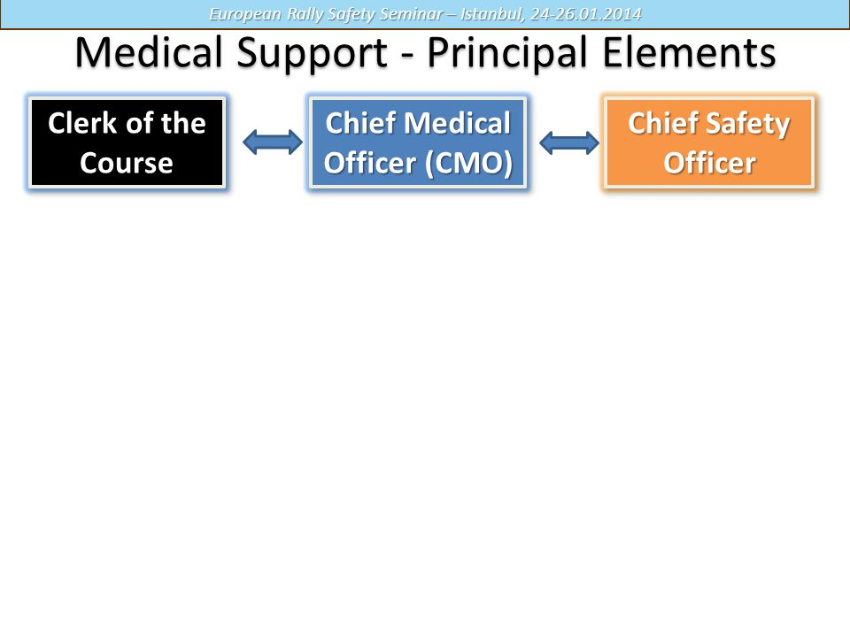 European Rally Safety Seminar – Istanbul, 24-26.01.2014 Medical Support - Principal Elements Chief Medical Officer (CMO) Chief Safety Officer Clerk of the Course