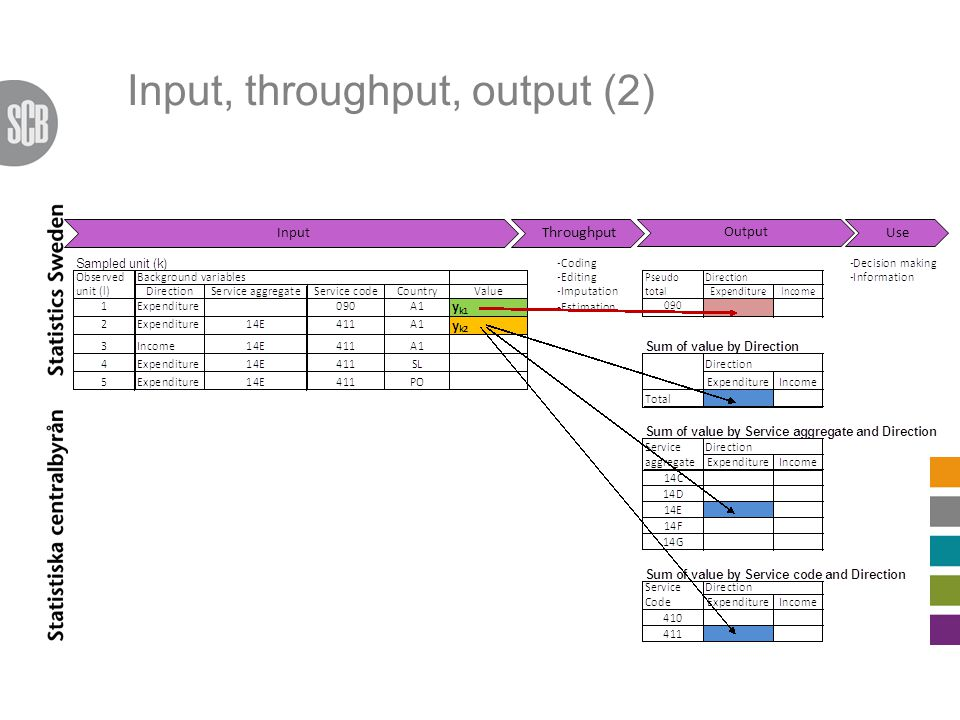 Input, throughput, output (2) Input T hroughput Output Use