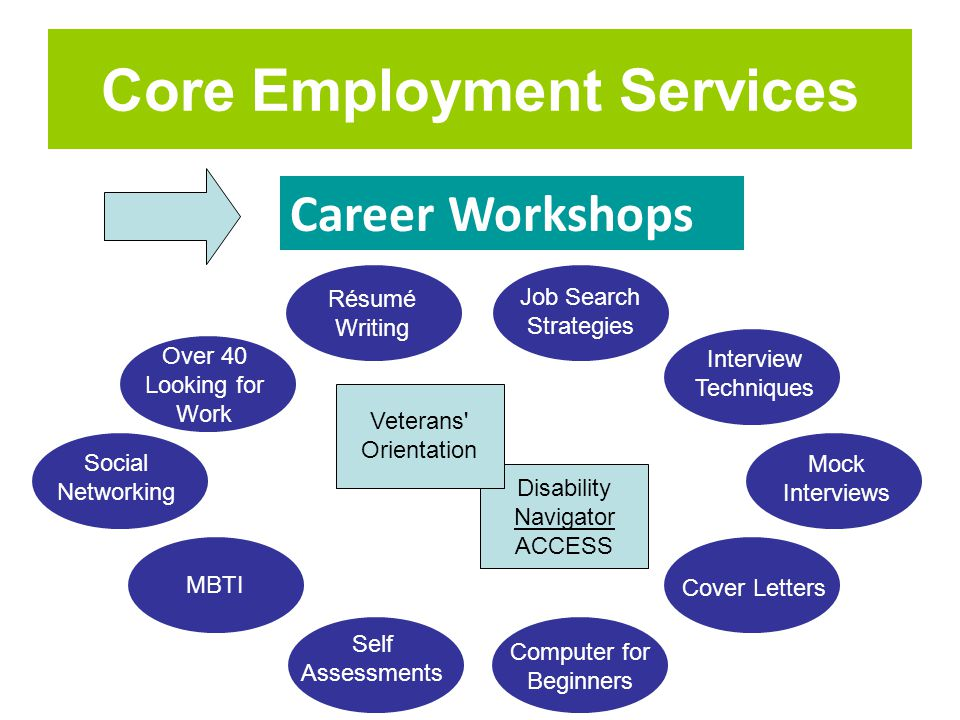Core Employment Services Career Workshops MBTI Over 40 Looking for Work Job Search Strategies Social Networking Interview Techniques Mock Interviews R