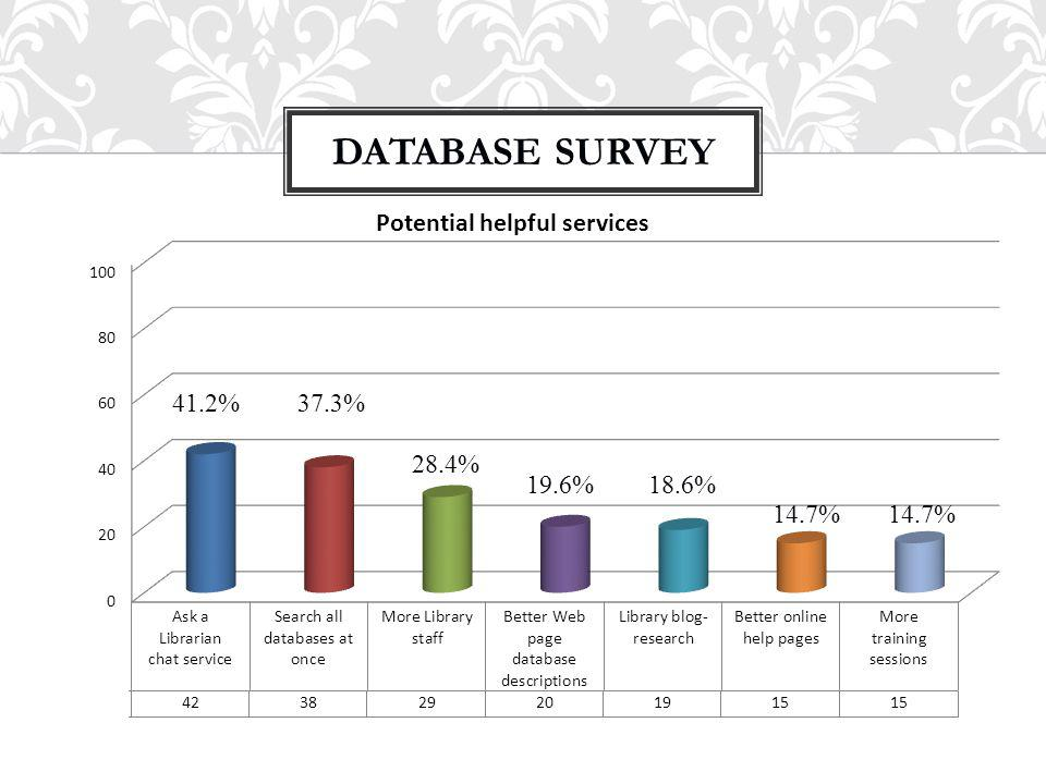 DATABASE SURVEY 41.2%37.3% 28.4% 19.6%18.6% 14.7%