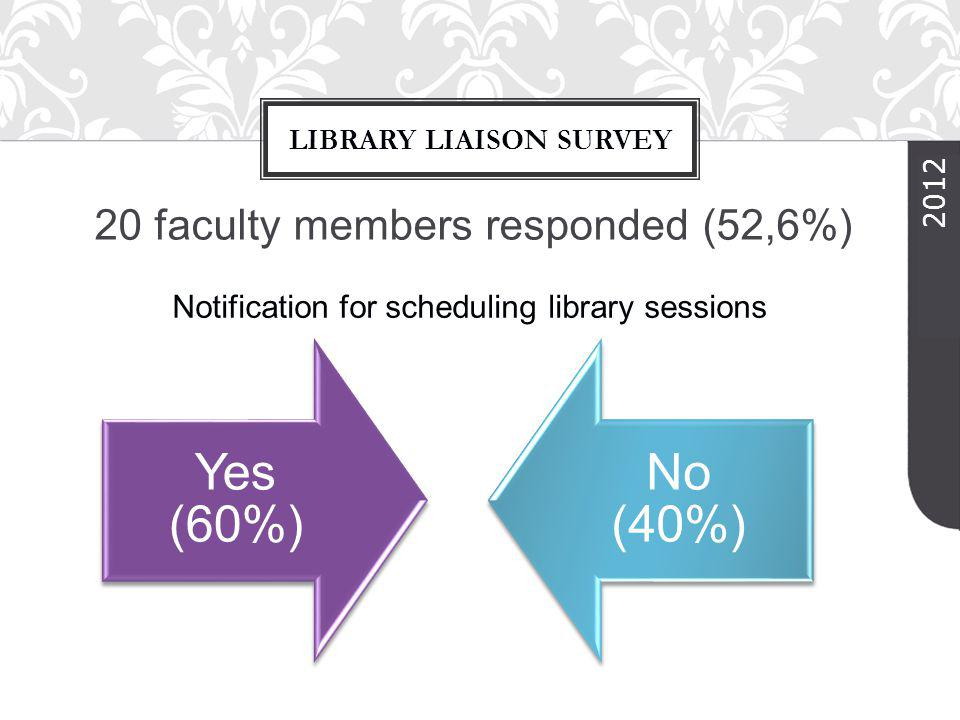 20 faculty members responded (52,6%) LIBRARY LIAISON SURVEY 2012 Yes (60%) No (40%) Notification for scheduling library sessions