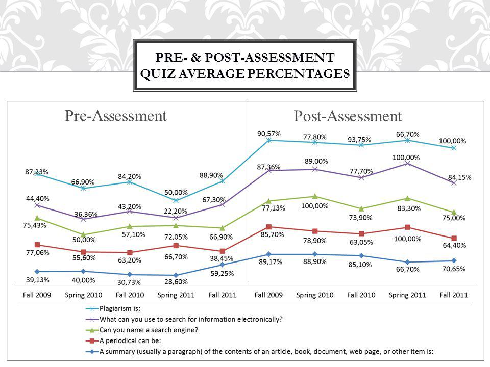 PRE- & POST-ASSESSMENT QUIZ AVERAGE PERCENTAGES Pre-Assessment Post-Assessment
