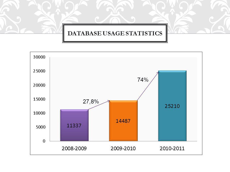 DATABASE USAGE STATISTICS 27,8% 74%