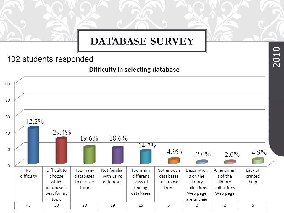 102 students responded DATABASE SURVEY 2010 42.2% 18.6% 29.4% 19.6% 14.7% 4.9% 2.0%