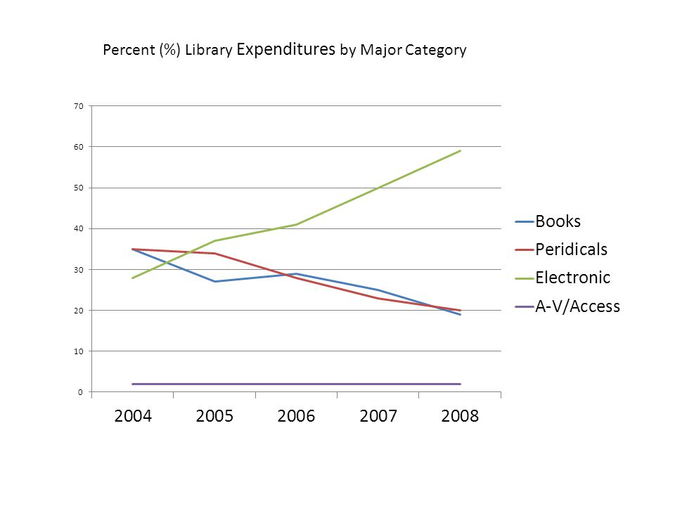 Percent (%) Library Expenditures by Major Category