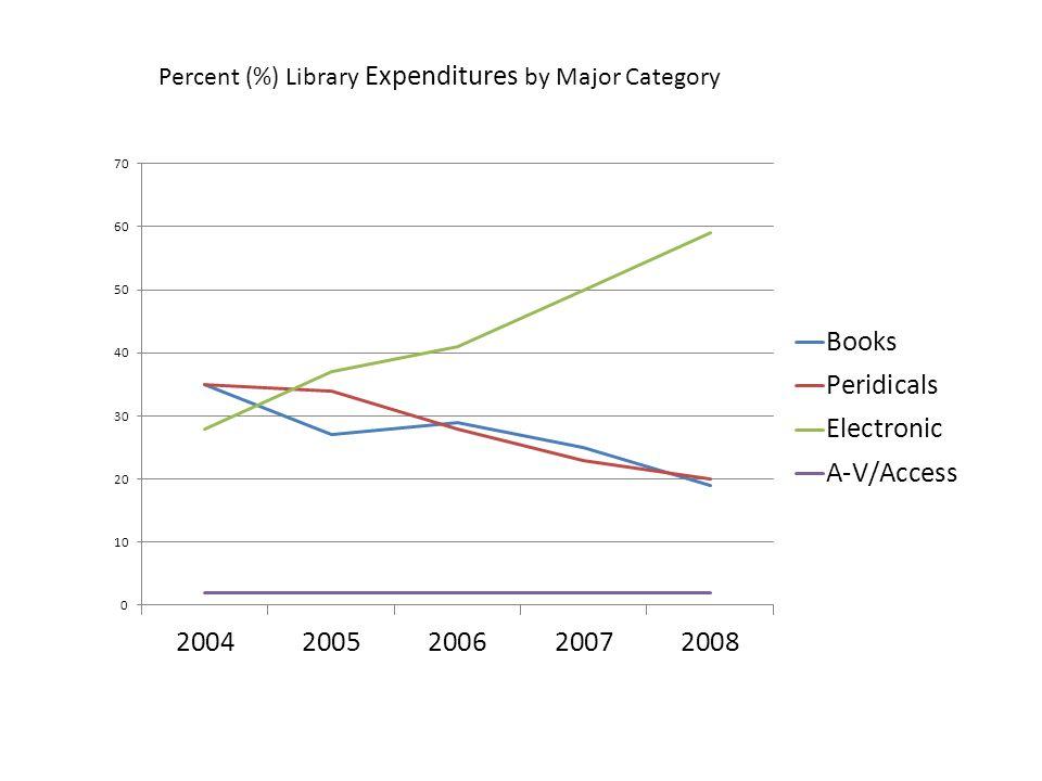 http://projectinfolit.org/pdfs/PIL_Fall2010_Survey_FullReport1.pdf