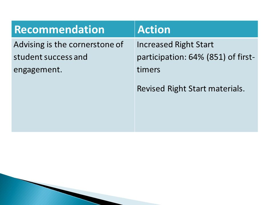 RecommendationAction Advising is the cornerstone of student success and engagement. Increased Right Start participation: 64% (851) of first- timers Re
