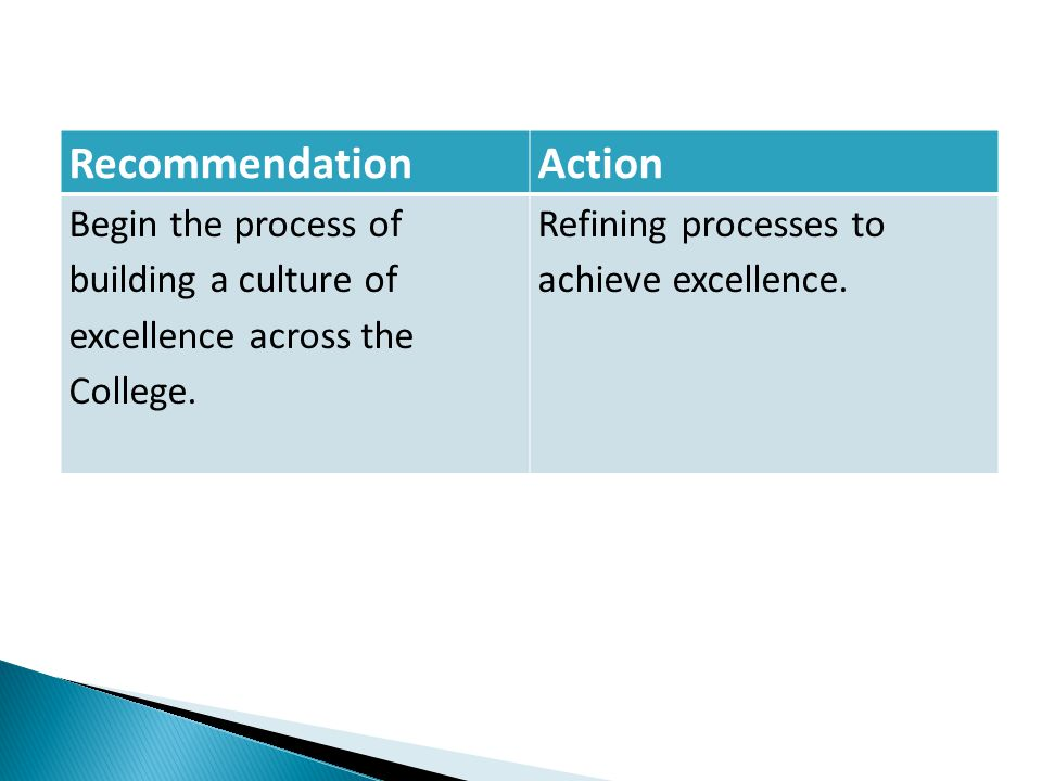 RecommendationAction Begin the process of building a culture of excellence across the College. Refining processes to achieve excellence.