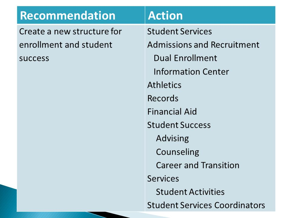 RecommendationAction Create a new structure for enrollment and student success Student Services Admissions and Recruitment Dual Enrollment Information