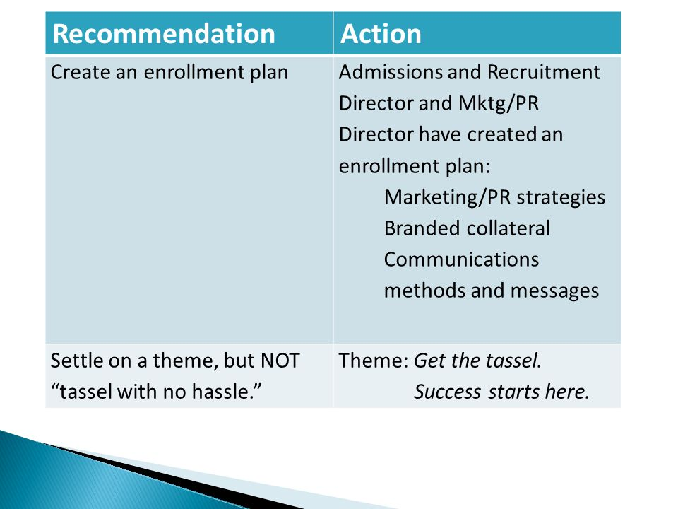 RecommendationAction Create an enrollment plan Admissions and Recruitment Director and Mktg/PR Director have created an enrollment plan: Marketing/PR strategies Branded collateral Communications methods and messages Settle on a theme, but NOT tassel with no hassle.