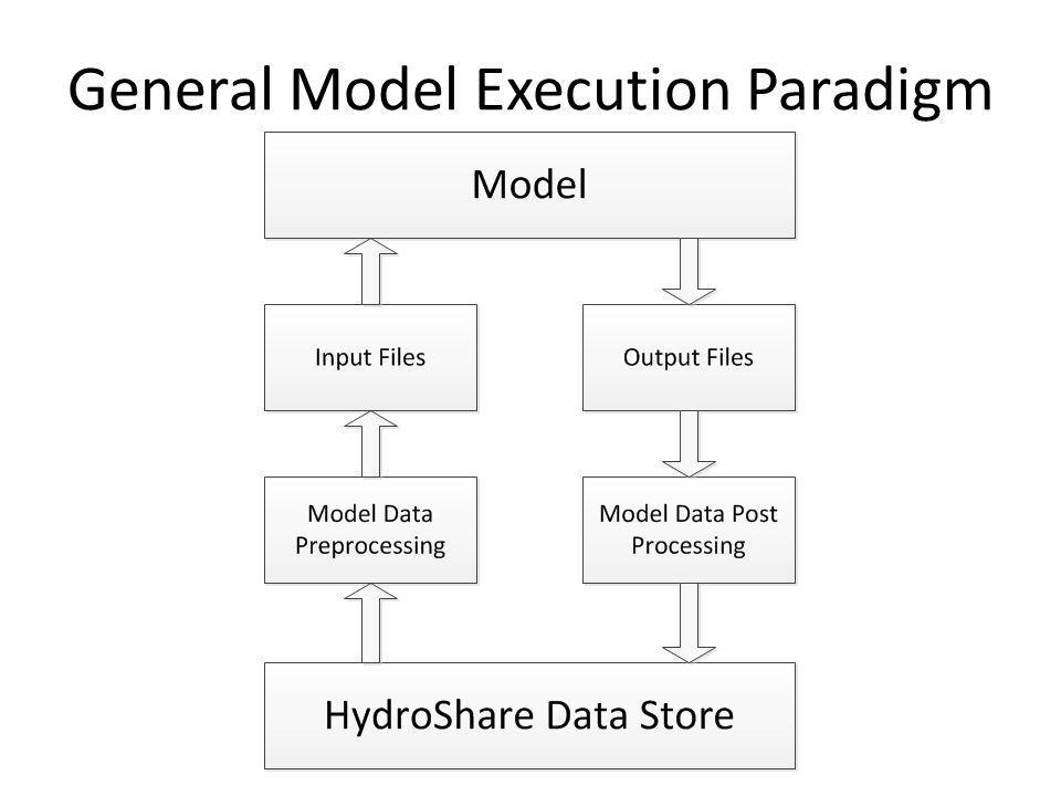 General Model Execution Paradigm