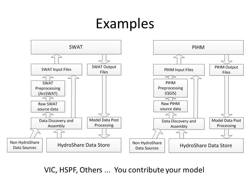 Examples VIC, HSPF, Others... You contribute your model