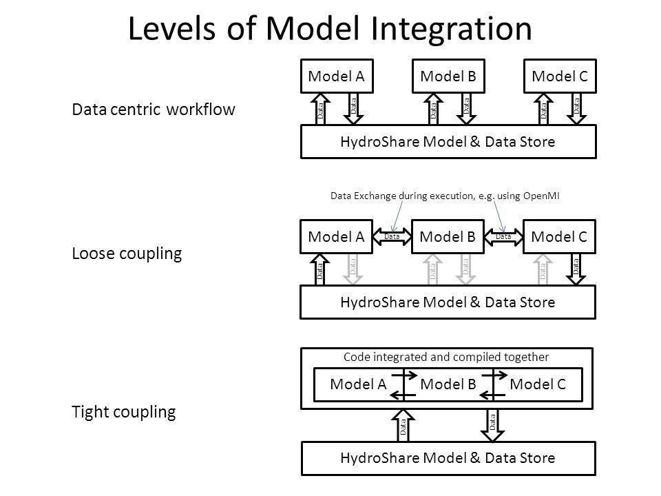 Levels of Model Integration Model AModel BModel C HydroShare Model & Data Store Data Data centric workflow Data Model AModel BModel C HydroShare Model