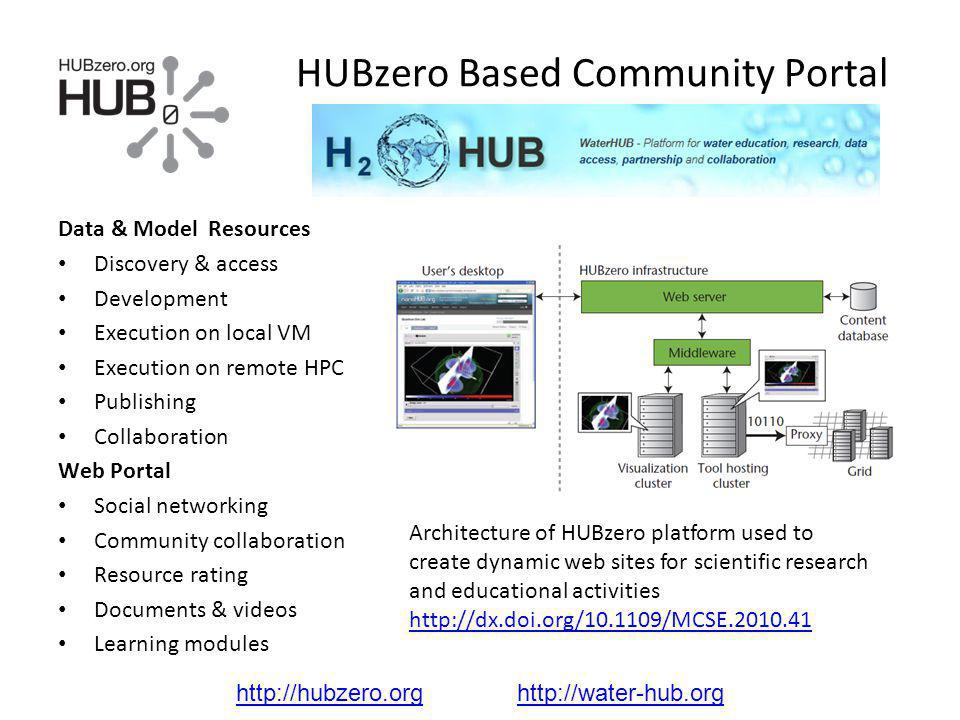 HUBzero Based Community Portal Data & Model Resources Discovery & access Development Execution on local VM Execution on remote HPC Publishing Collabor