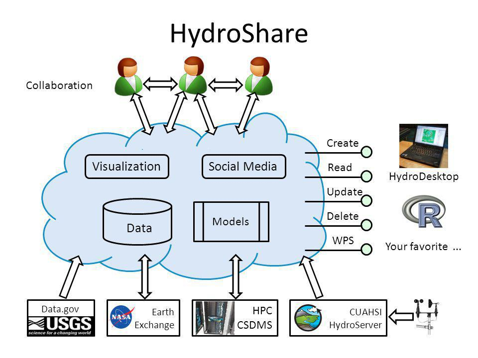 HydroShare VisualizationSocial Media Data Models Data.gov Earth Exchange HPC CSDMS CUAHSI HydroServer Create Read Update Delete WPS HydroDesktop Colla