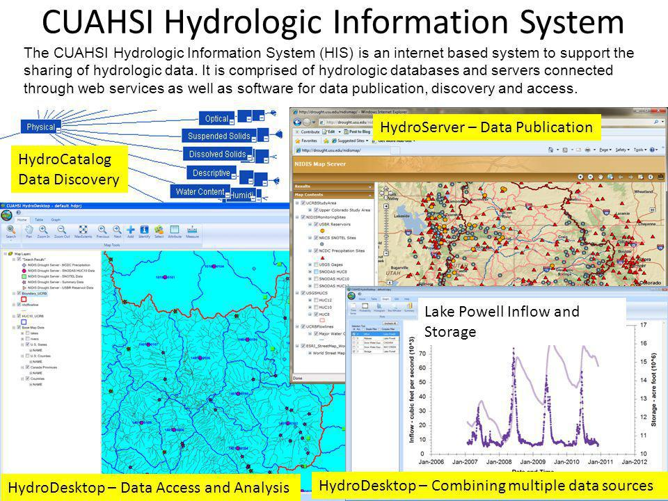 HydroServer – Data Publication Lake Powell Inflow and Storage HydroDesktop – Data Access and Analysis HydroDesktop – Combining multiple data sources H