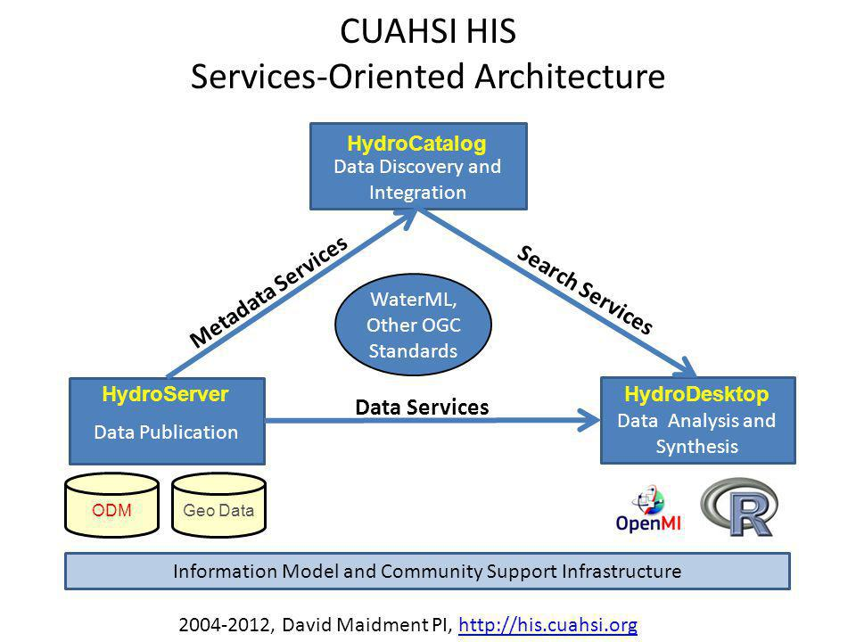 Data Discovery and Integration Data Publication Data Analysis and Synthesis HydroCatalog HydroDesktopHydroServer ODMGeo Data CUAHSI HIS Services-Orien
