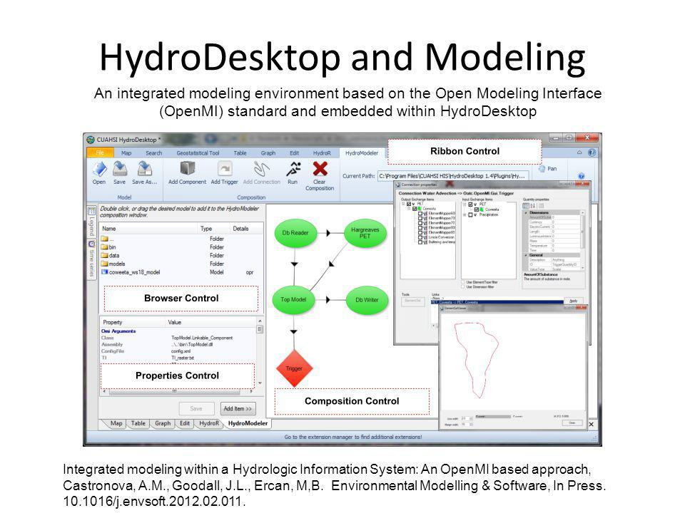 HydroDesktop and Modeling An integrated modeling environment based on the Open Modeling Interface (OpenMI) standard and embedded within HydroDesktop I