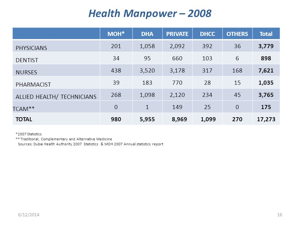 Health Manpower – 2008 MOH*DHAPRIVATEDHCCOTHERSTotal PHYSICIANS 2011,0582,092392363,779 DENTIST 34956601036898 NURSES 4383,5203,1783171687,621 PHARMAC
