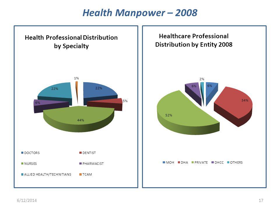 6/12/201417 Health Manpower – 2008