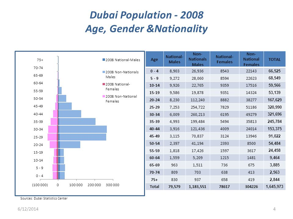 Dubai Population - 2008 Age, Gender &Nationality Age National- Males Non- Nationals Males National- Females Non- National Females TOTAL 0 - 48,90326,936854322143 66,525 5 - 99,27228,060859422623 68,549 10-149,92622,765935917516 59,566 15-199,58619,878935114324 53,139 20-248,230112,240888238277 167,629 25-297,253254,722782951186 320,990 30-346,009260,213619549279 321,696 35-394,993199,484549435813 245,784 40-443,916121,436400924014 153,375 45-493,11570,837312413946 91,022 50-542,39741,19423938500 54,484 55-591,81817,42615973617 24,458 60-641,5595,20912151481 9,464 65-699631,511736675 3,885 70-74809703638413 2,563 75+830937658419 2,844 Total79,5791,183,55178617304226 1,645,973 6/12/20144 Sources: Dubai Statistics Center