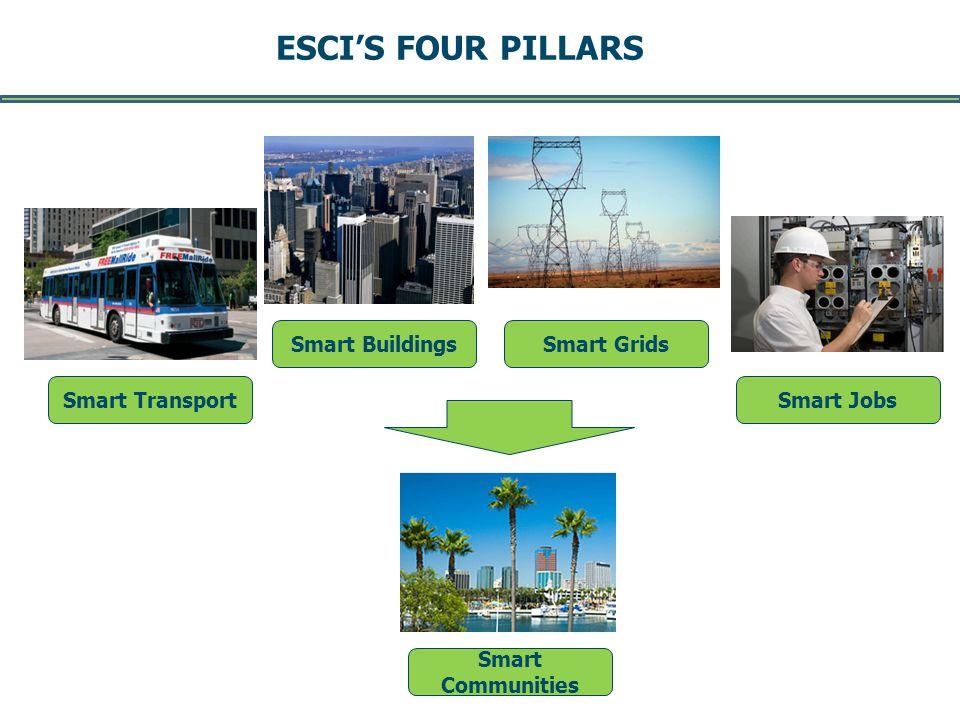 ESCIS FOUR PILLARS -- Page 4 -- DRAFT August 2011 Smart Buildings Smart TransportSmart Jobs Smart Communities Smart Grids
