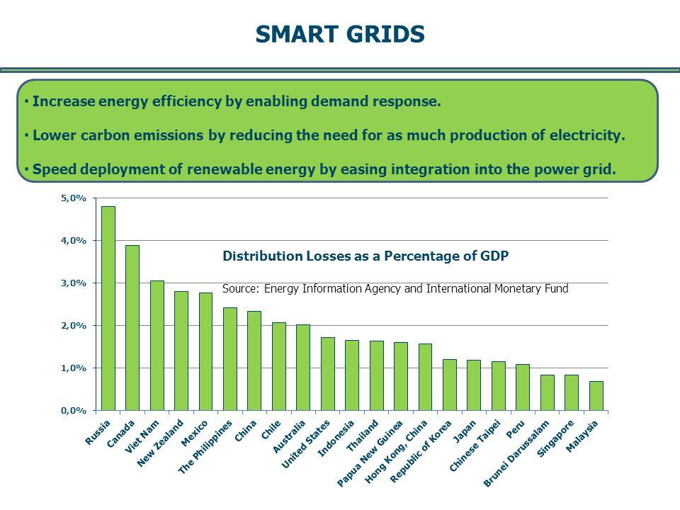 SMART GRIDS -- Page 8 -- DRAFT August 2011 Increase energy efficiency by enabling demand response.