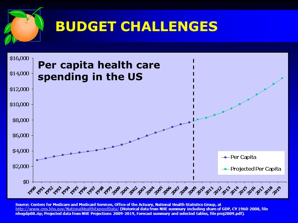 BUDGET CHALLENGES Per capita health care spending in the US Source: Centers for Medicare and Medicaid Services, Office of the Actuary, National Health