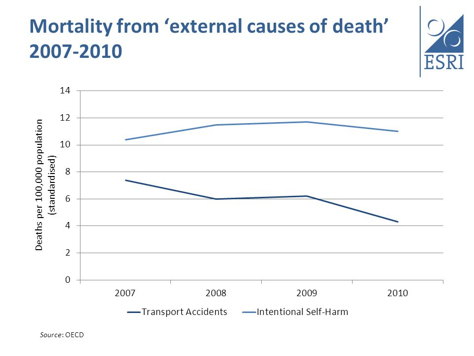 Mortality from external causes of death 2007-2010 Source: OECD