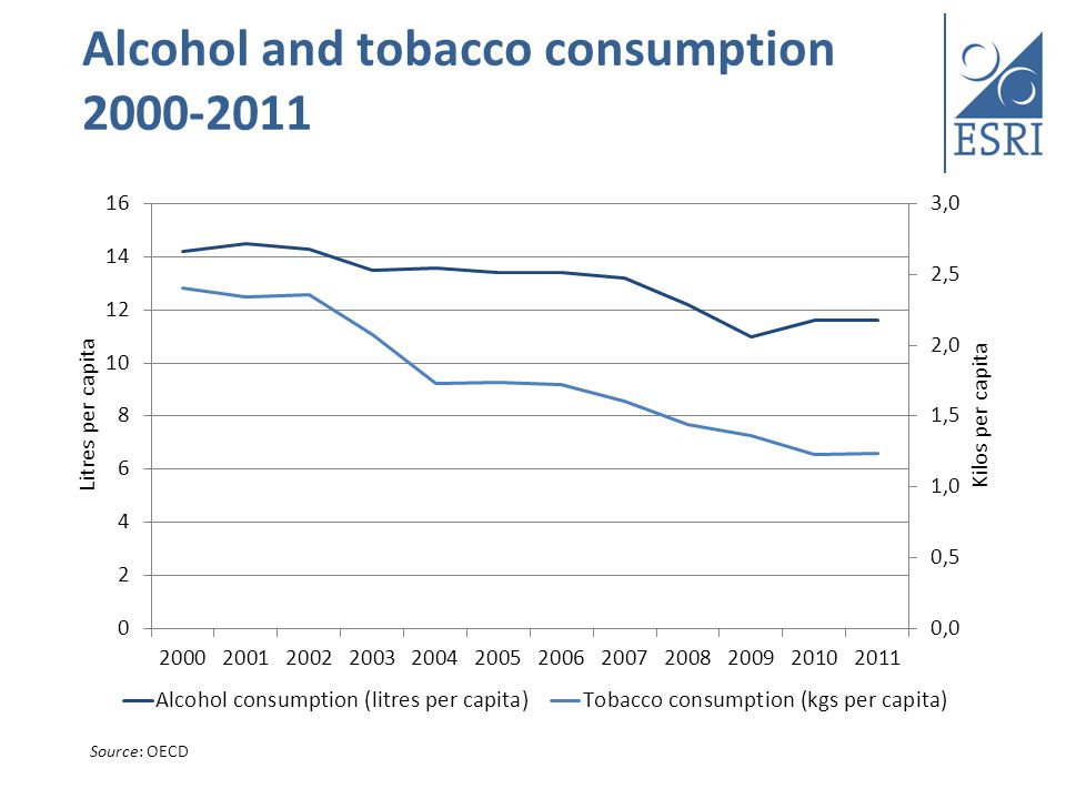 Alcohol and tobacco consumption 2000-2011 Source: OECD