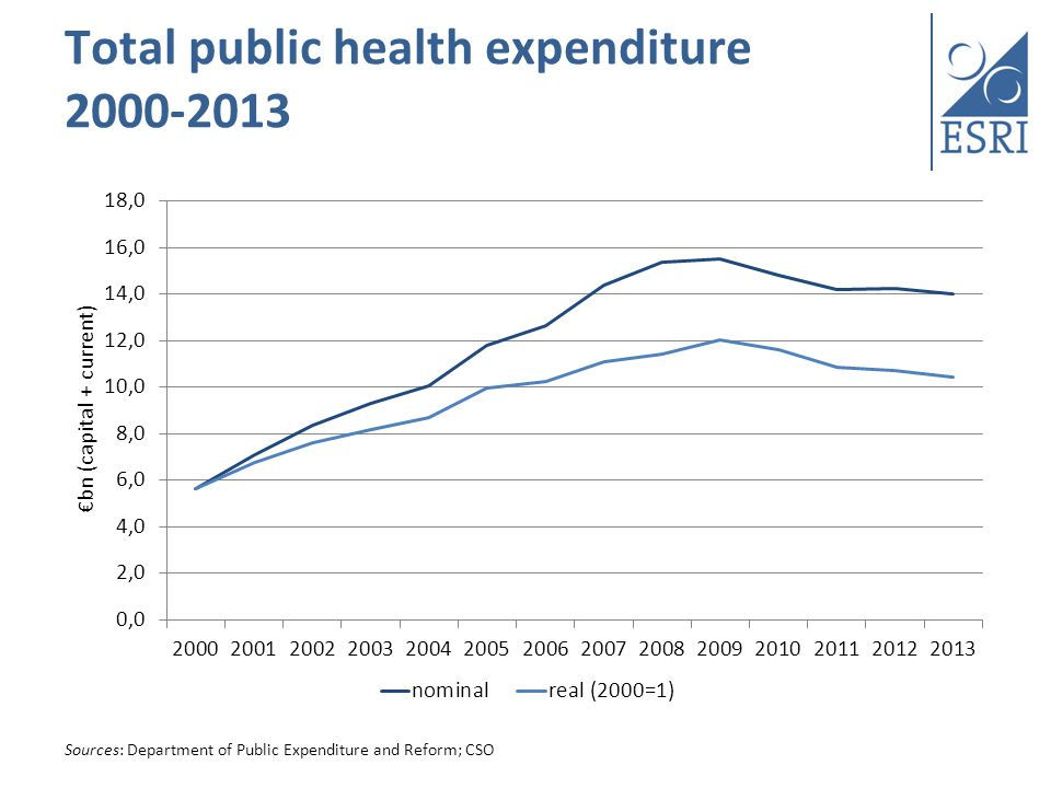 Summary Irish health system experiencing unprecedented cuts in expenditure Backdrop of external and internal pressures So far, cuts achieved by cutting staff numbers and pay; increased activity; increased user fees Ongoing concerns over ability to absorb further cuts (in context of rising demand and Programme for Government commitments) Difficult to ascertain impact on health at this stage 24