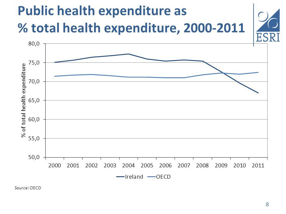 Impact of economic crisis on health.