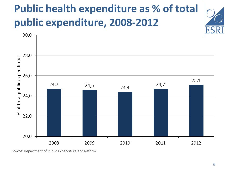 Public health expenditure as % of total public expenditure, 2008-2012 9 Source: Department of Public Expenditure and Reform