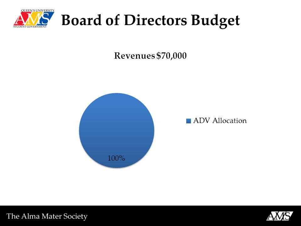 Board of Directors Budget
