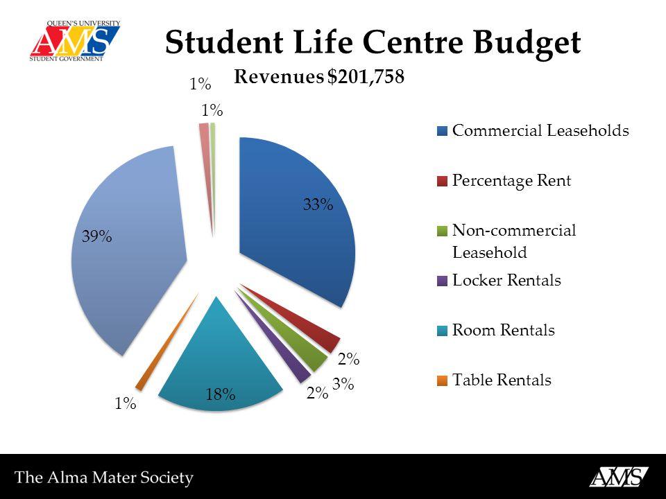 Student Life Centre Budget