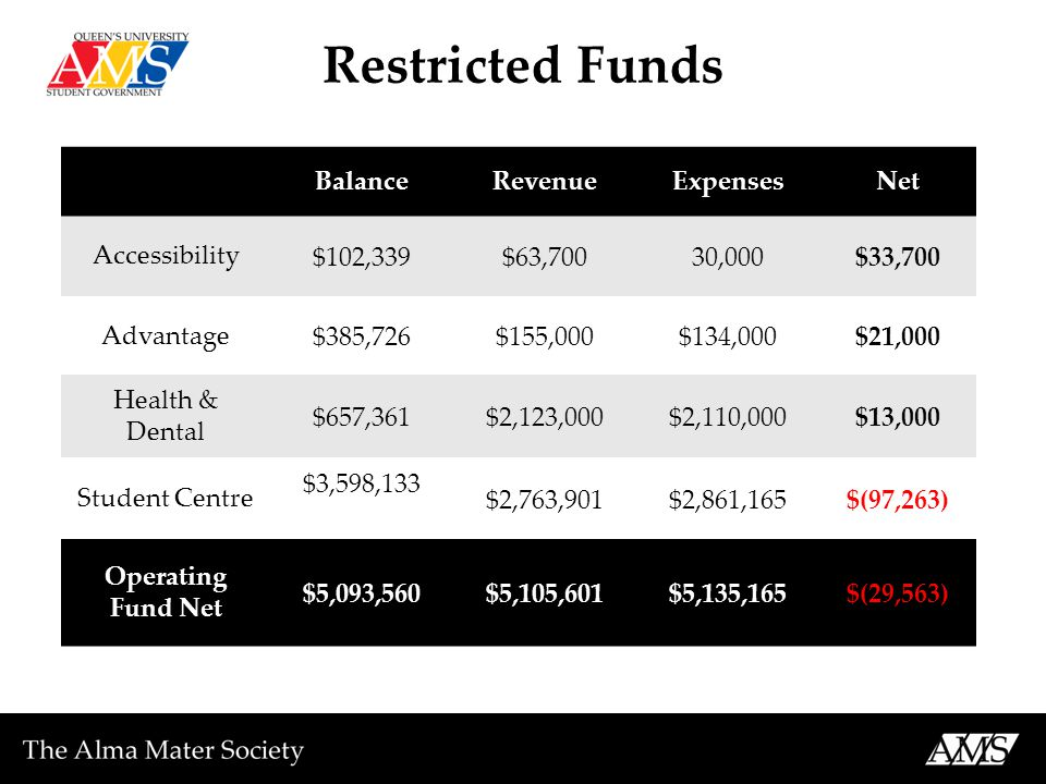 Restricted Funds BalanceRevenueExpensesNet Accessibility $102,339$63,70030,000$33,700 Advantage $385,726$155,000$134,000$21,000 Health & Dental $657,361$2,123,000$2,110,000$13,000 Student Centre $3,598,133 $2,763,901$2,861,165$(97,263) Operating Fund Net $5,093,560$5,105,601$5,135,165$(29,563)