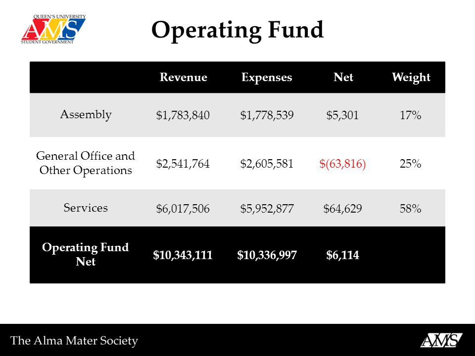 Operating Fund RevenueExpensesNetWeight Assembly $1,783,840$1,778,539$5,30117% General Office and Other Operations $2,541,764$2,605,581$(63,816)25% Services $6,017,506$5,952,877$64,62958% Operating Fund Net $10,343,111$10,336,997$6,114