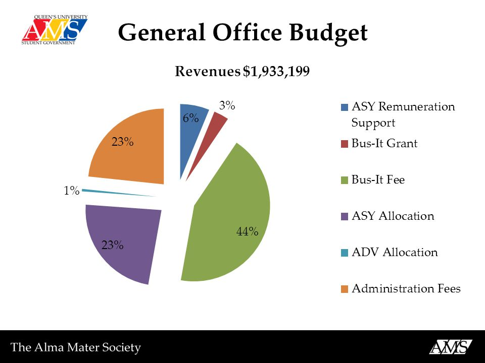 General Office Budget