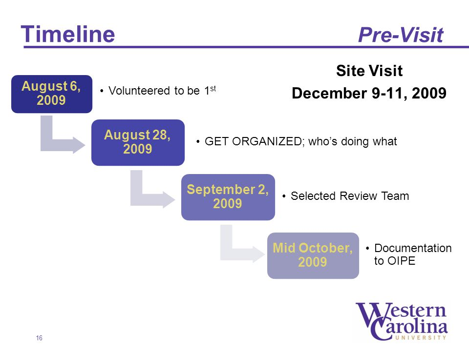 Timeline Pre-Visit Site Visit December 9-11, August 6, 2009 Volunteered to be 1 st August 28, 2009 GET ORGANIZED; whos doing what September 2, 2009 Selected Review Team Mid October, 2009 Documentation to OIPE