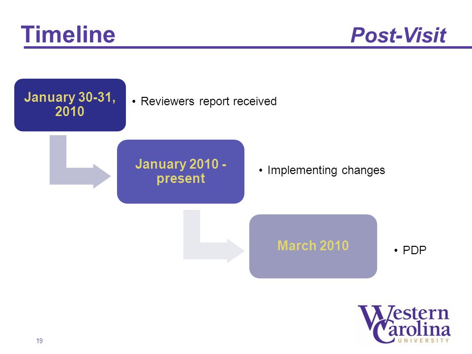 19 Timeline Post-Visit January 30-31, 2010 Reviewers report received January present Implementing changes March 2010 PDP