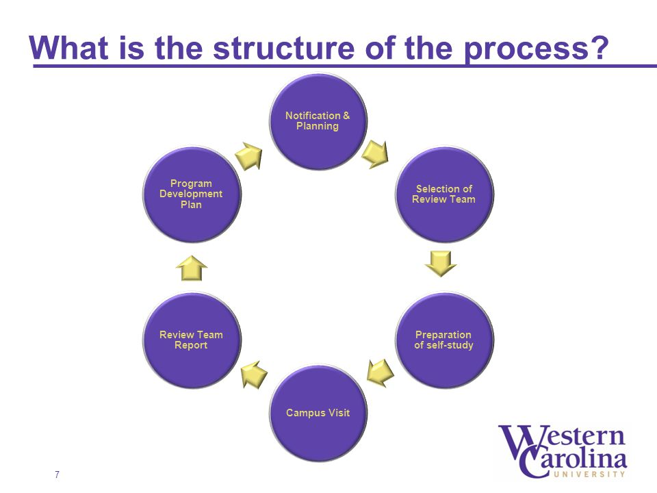 What is the structure of the process.