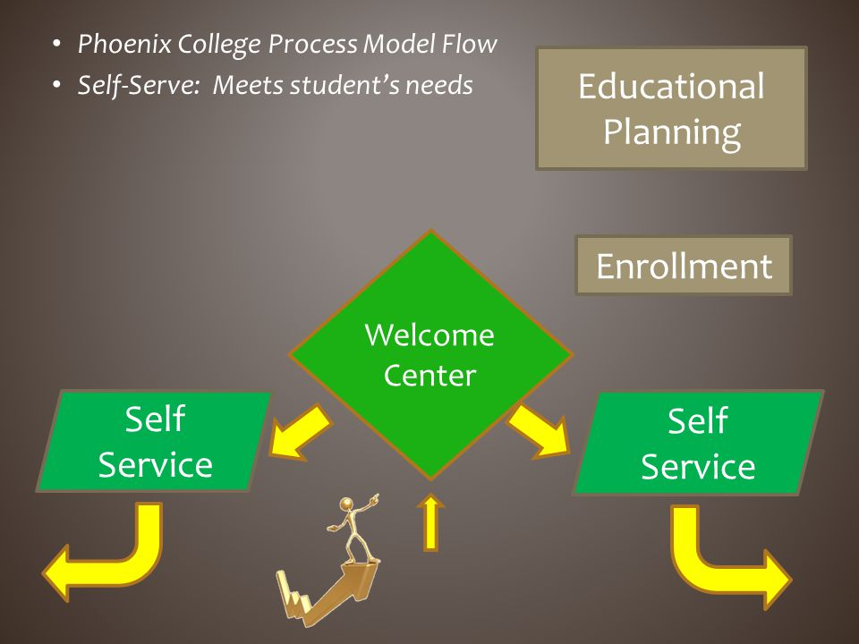 Phoenix College Process Model Flow Self-Serve: Meets students needs Self Service Enrollment Educational Planning Self Service Welcome Center
