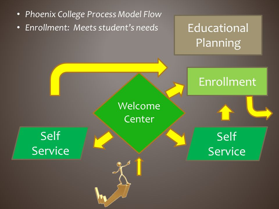Phoenix College Process Model Flow Enrollment: Meets students needs Self Service Enrollment Educational Planning Self Service Welcome Center