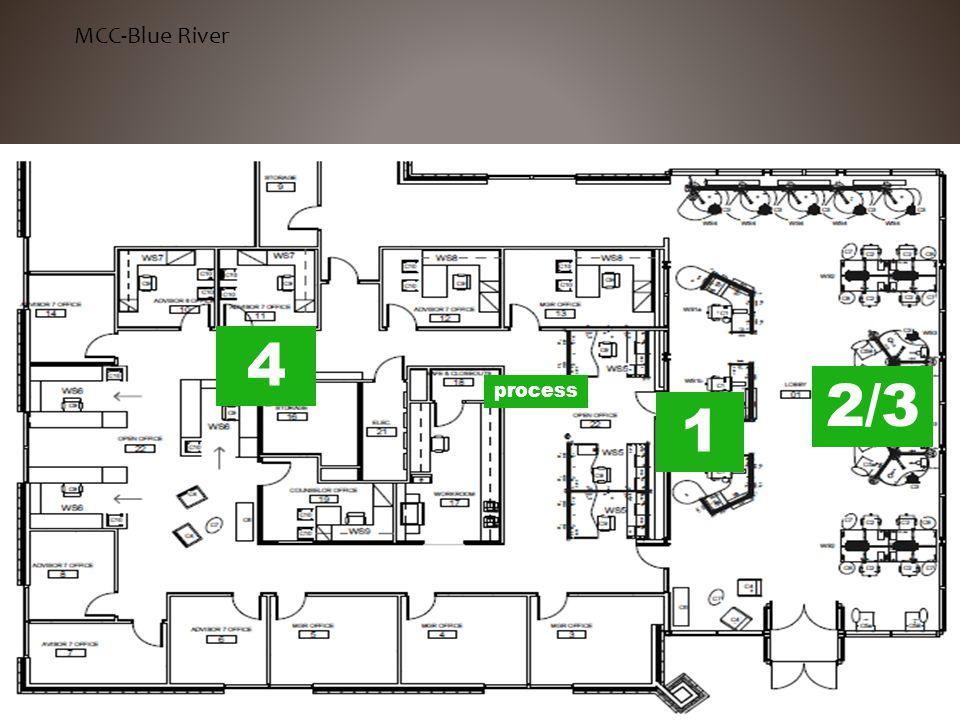 MCC- BLUE RIVER MCC-Blue River 2/3 1 4 process